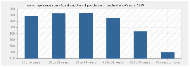 Age distribution of population of Biache-Saint-Vaast in 1999