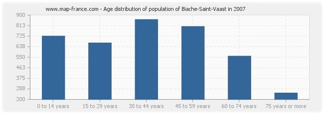Age distribution of population of Biache-Saint-Vaast in 2007