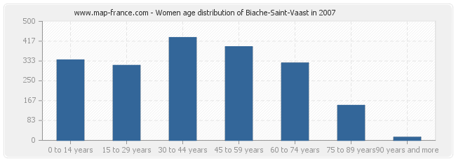 Women age distribution of Biache-Saint-Vaast in 2007
