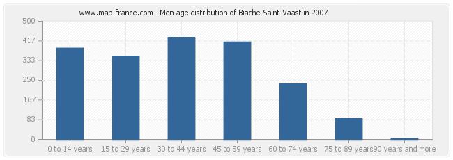 Men age distribution of Biache-Saint-Vaast in 2007