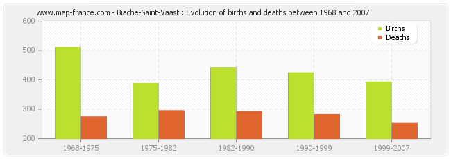 Biache-Saint-Vaast : Evolution of births and deaths between 1968 and 2007