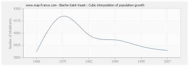 Biache-Saint-Vaast : Cubic interpolation of population growth