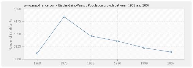 Population Biache-Saint-Vaast