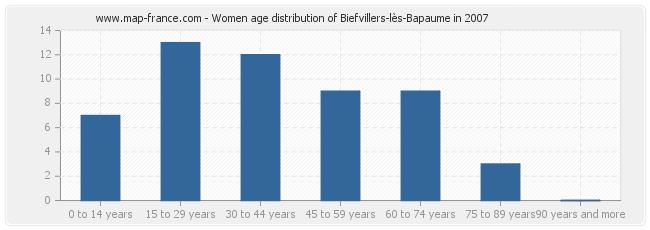 Women age distribution of Biefvillers-lès-Bapaume in 2007