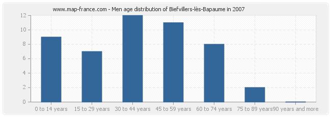 Men age distribution of Biefvillers-lès-Bapaume in 2007