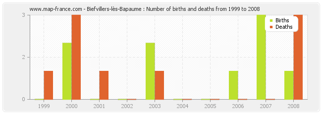 Biefvillers-lès-Bapaume : Number of births and deaths from 1999 to 2008