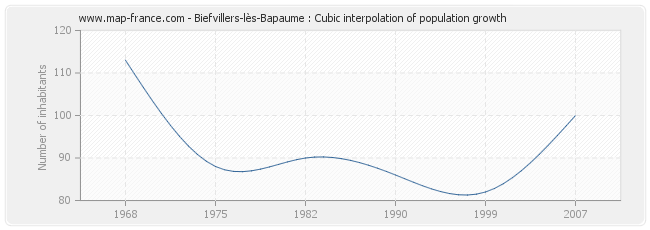 Biefvillers-lès-Bapaume : Cubic interpolation of population growth