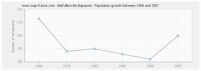 Population Biefvillers-lès-Bapaume