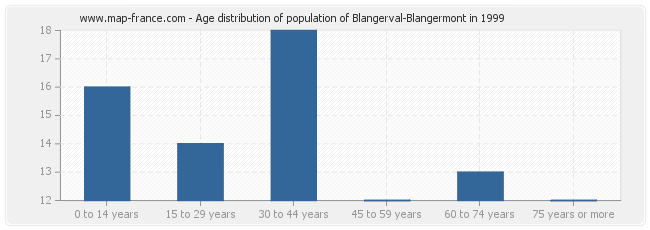 Age distribution of population of Blangerval-Blangermont in 1999