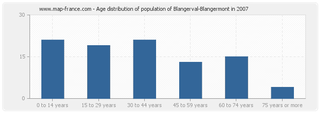 Age distribution of population of Blangerval-Blangermont in 2007