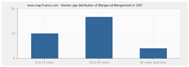 Women age distribution of Blangerval-Blangermont in 2007