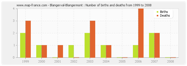 Blangerval-Blangermont : Number of births and deaths from 1999 to 2008
