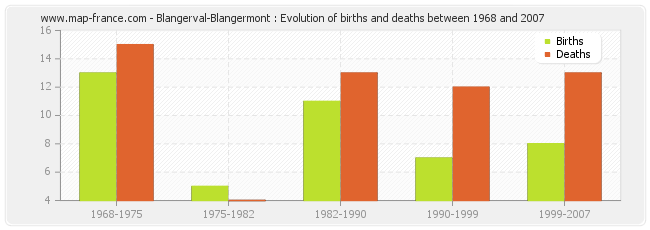 Blangerval-Blangermont : Evolution of births and deaths between 1968 and 2007