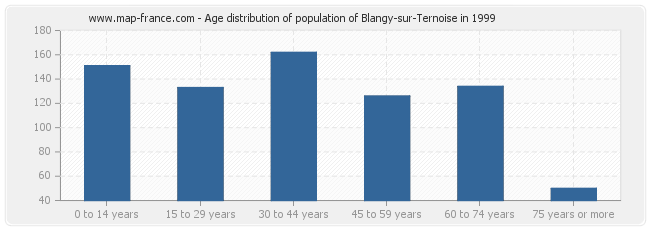 Age distribution of population of Blangy-sur-Ternoise in 1999