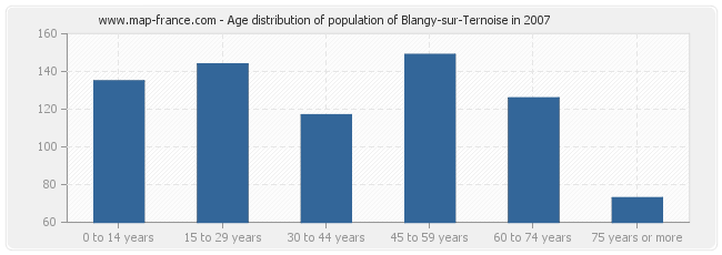 Age distribution of population of Blangy-sur-Ternoise in 2007