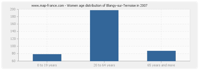 Women age distribution of Blangy-sur-Ternoise in 2007