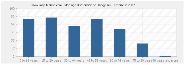 Men age distribution of Blangy-sur-Ternoise in 2007