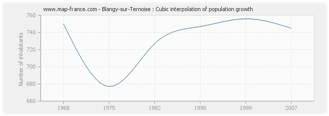 Blangy-sur-Ternoise : Cubic interpolation of population growth