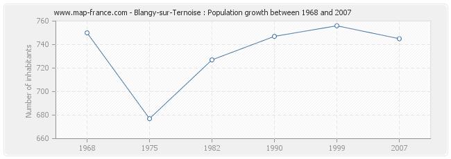 Population Blangy-sur-Ternoise