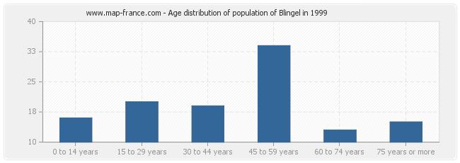 Age distribution of population of Blingel in 1999