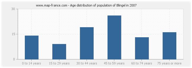 Age distribution of population of Blingel in 2007