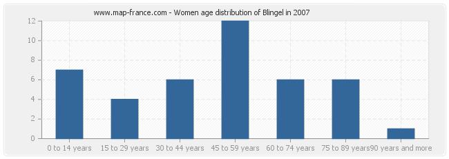 Women age distribution of Blingel in 2007