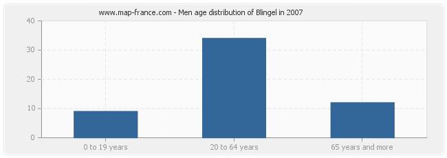 Men age distribution of Blingel in 2007