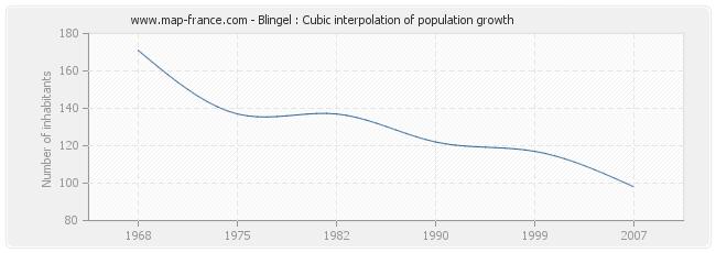 Blingel : Cubic interpolation of population growth