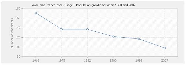Population Blingel