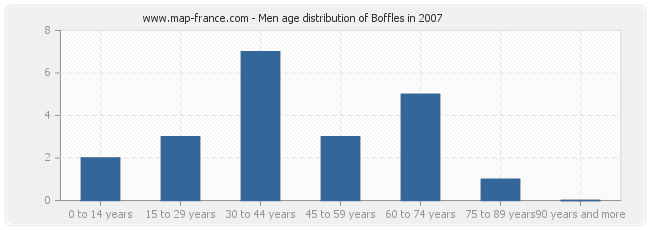 Men age distribution of Boffles in 2007