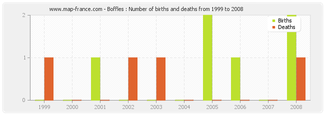 Boffles : Number of births and deaths from 1999 to 2008