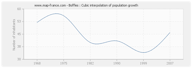 Boffles : Cubic interpolation of population growth