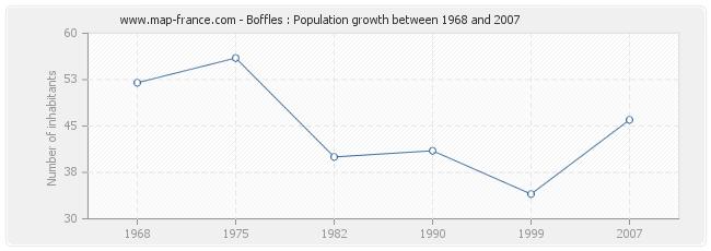 Population Boffles