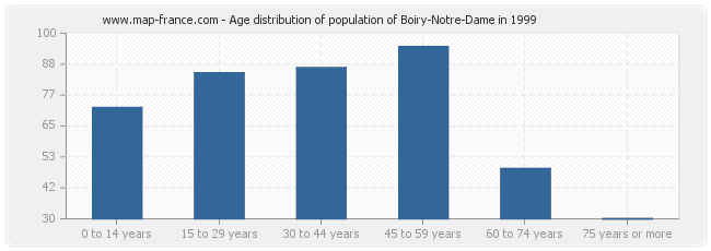 Age distribution of population of Boiry-Notre-Dame in 1999
