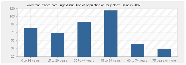 Age distribution of population of Boiry-Notre-Dame in 2007