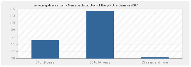 Men age distribution of Boiry-Notre-Dame in 2007