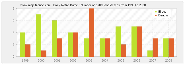 Boiry-Notre-Dame : Number of births and deaths from 1999 to 2008