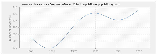 Boiry-Notre-Dame : Cubic interpolation of population growth