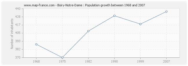 Population Boiry-Notre-Dame