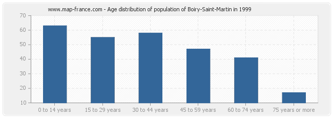 Age distribution of population of Boiry-Saint-Martin in 1999