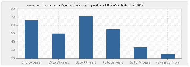 Age distribution of population of Boiry-Saint-Martin in 2007