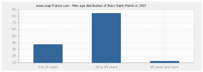 Men age distribution of Boiry-Saint-Martin in 2007