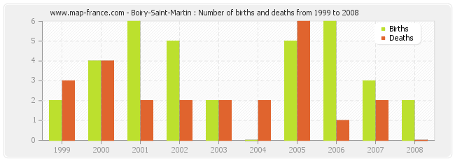 Boiry-Saint-Martin : Number of births and deaths from 1999 to 2008