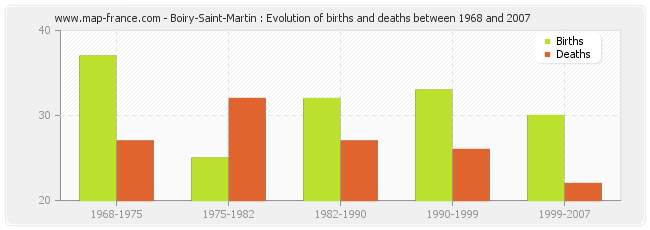 Boiry-Saint-Martin : Evolution of births and deaths between 1968 and 2007