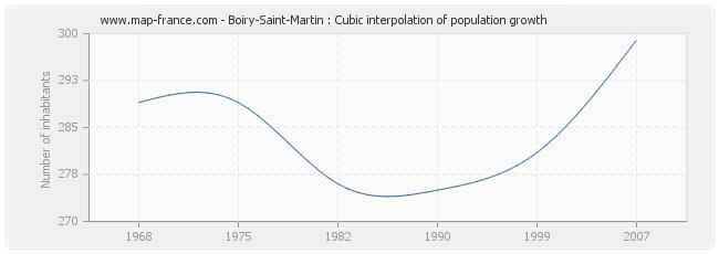 Boiry-Saint-Martin : Cubic interpolation of population growth