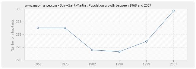 Population Boiry-Saint-Martin