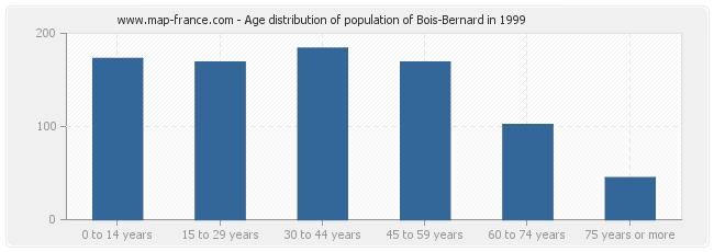 Age distribution of population of Bois-Bernard in 1999