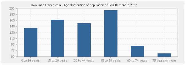 Age distribution of population of Bois-Bernard in 2007