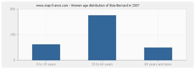 Women age distribution of Bois-Bernard in 2007