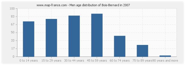 Men age distribution of Bois-Bernard in 2007